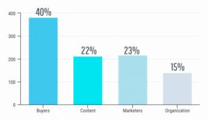 Content Marketing Questions - topics