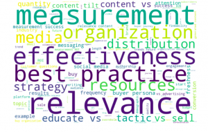 Content Marketing Questions word cloud - tags