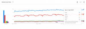 Google Trends top questions