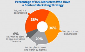 how to formulate a one-page content marketing strategy? 2018 B2C CMI content marketing strategy