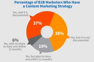 how to formulate a one-page content marketing strategy? CMI 2018 B2B CM Strategy Use