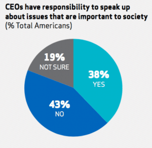 CEO responsibility to speak up