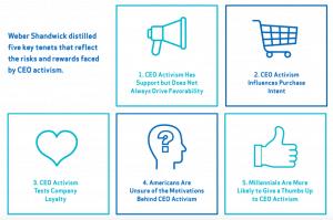 Risks & Rewards of CEO Activism