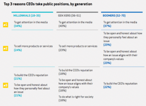 Why CEOs take activist positions