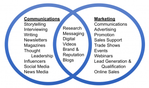 Communications plus marketing skill sets