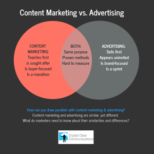 Content Marketing vs Advertising Venn diagram