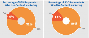Marketers Who Use Content