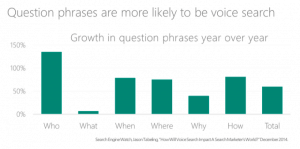 Voice searches use questions