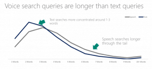Voice searches use more words than text searches