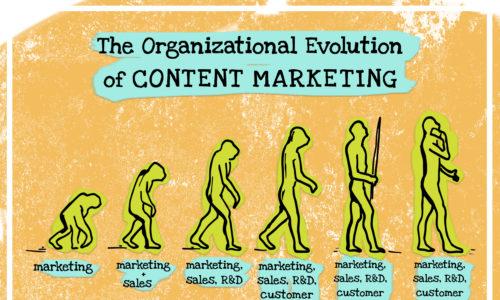 Evolution of content marketing