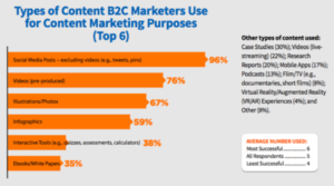 CMI 2018 Types of Content Used B2C