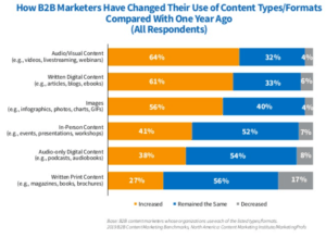 CMI B2B 2019 Changes in Content Types & Formats