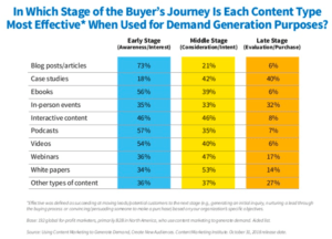 CMI B2B 2019 Content Effectiveness by Type & Stage in Journey