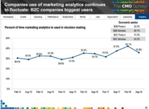 Marketers' use of analytics