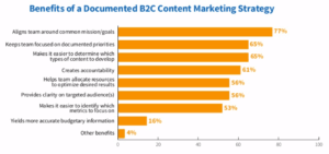 CMI 2019 B2C benefits of written content marketing strategy