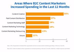 CMI 2019 B2C content marketing areas of increased spending