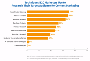 CMI 2019 B2C content marketing audience research techniques
