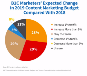 CMI 2019 B2C content marketing expected change in budget