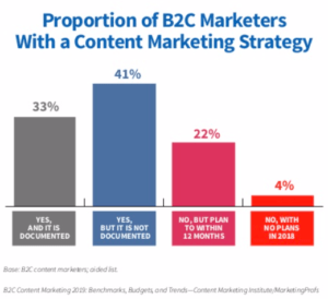 CMI 2019 B2C content marketing written strategy proportion