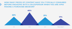To gain buy-in for content marketing strategy, show how much content buyers consume before calling Sales