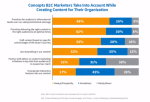 CMI 2019 B2C content marketing concepts taken into account for creation