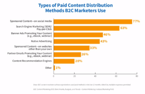 To promote content, consumer and business marketers use similar types of paid media.