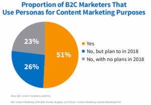 CMI 2019 B2C content marketing persona usage