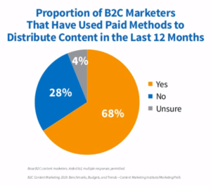 How consumer marketers promote content