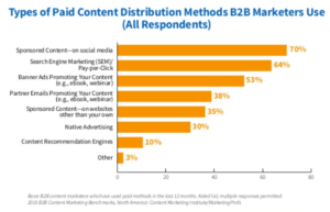To promote content, here are types of paid media B2B marketers use.