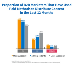 To promote content, B2B marketers use paid media
