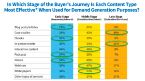 Use content marketing all through the sales funnel