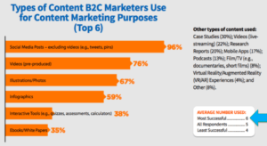 B2C Marketers use 6 types of content