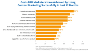 Measure the value of content marketing in B2B