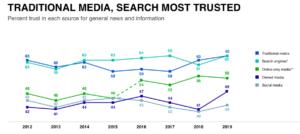 2019 Edelman Trust Barometer trust in media by type
