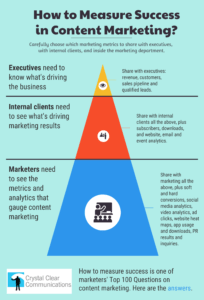 How to measure success? infographic