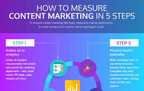 How to Measure and Share Content Marketing Analytics