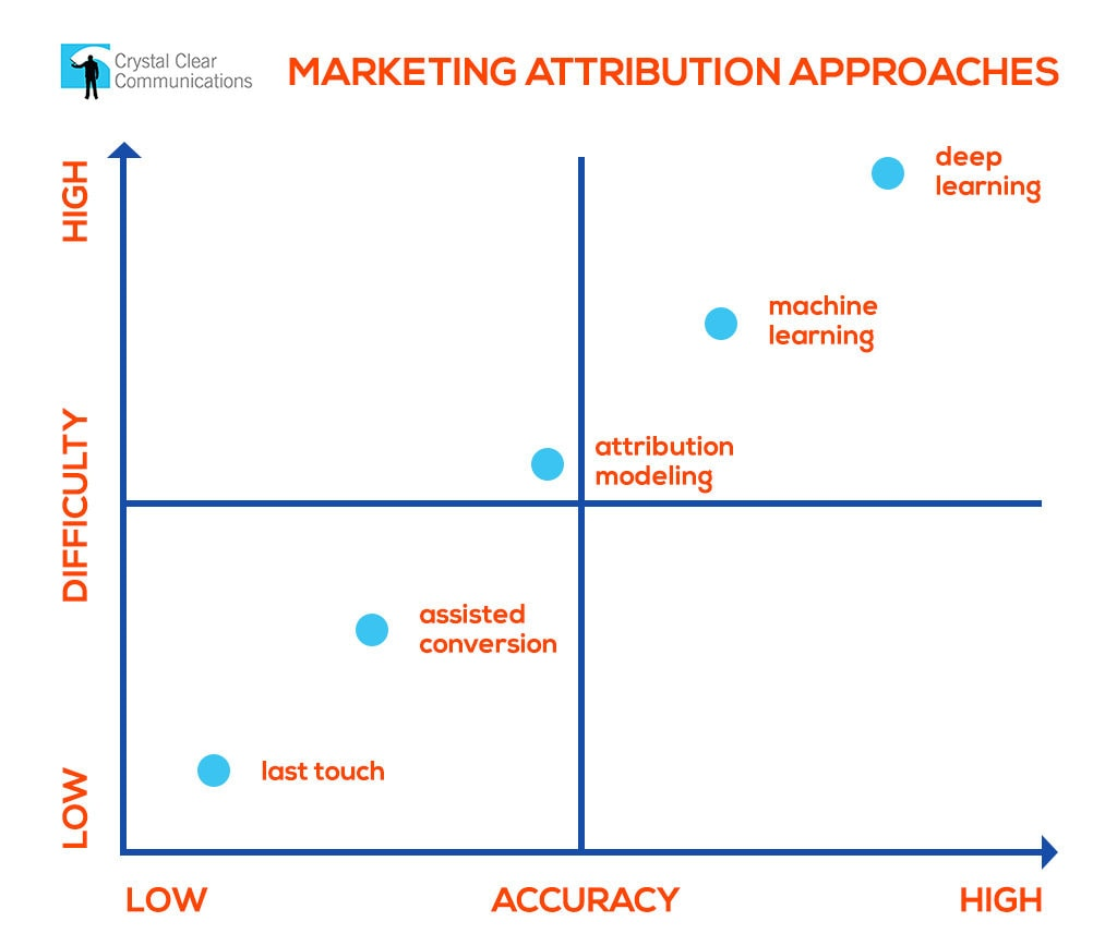 marketing attribution approaches