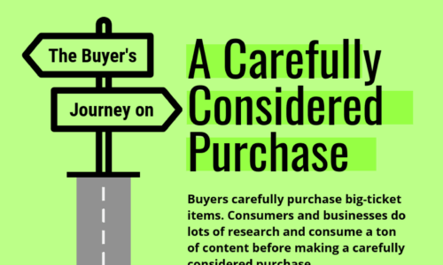 Infographic - Content Marketing for a Carefully Considered Purchase