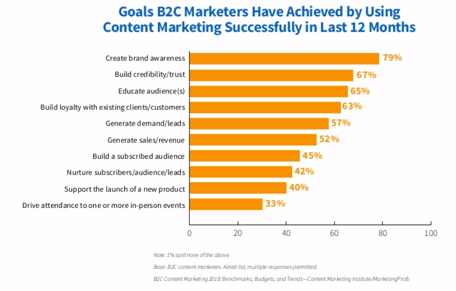Measuring consideration and awareness contribution of content marketing