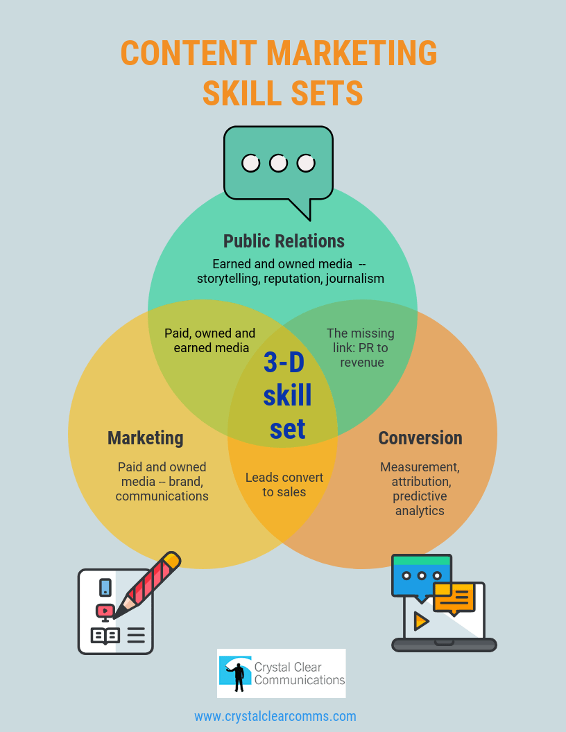 Content marketing skill sets