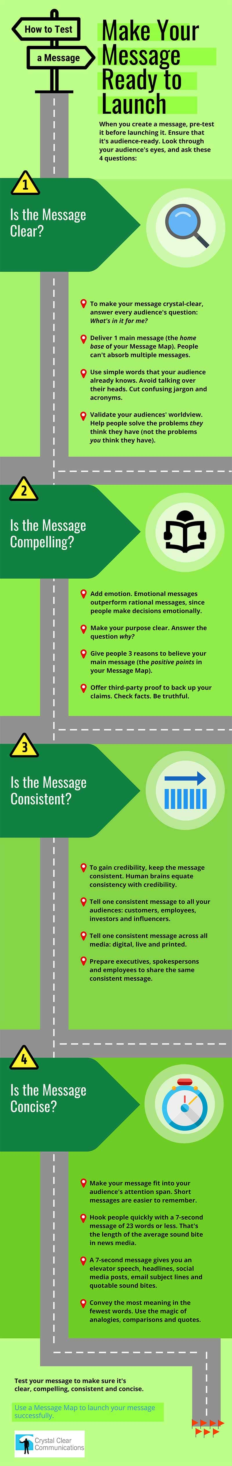 infographic - how to test a message