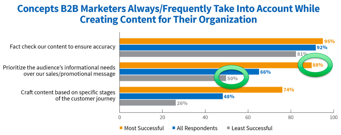 Almost 9 out of 10 business marketers put audience needs first when creating content marketing