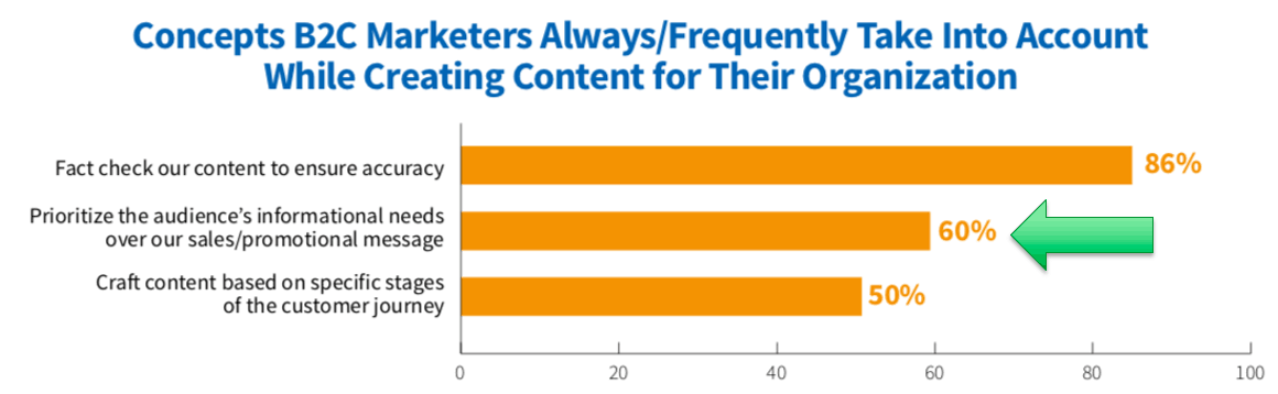 3 out of 5 consumer marketers put audience needs first when creating content marketing