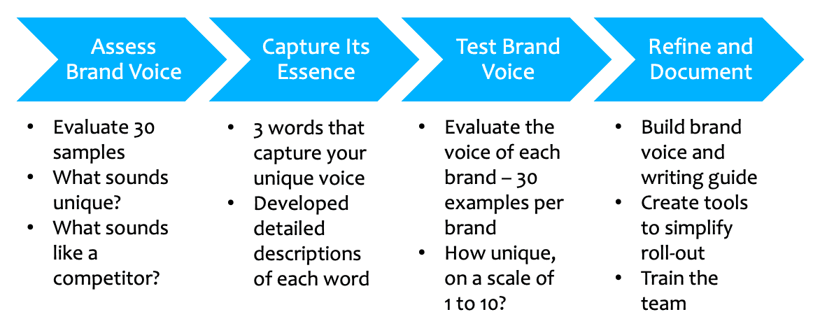 Brand voice process chart