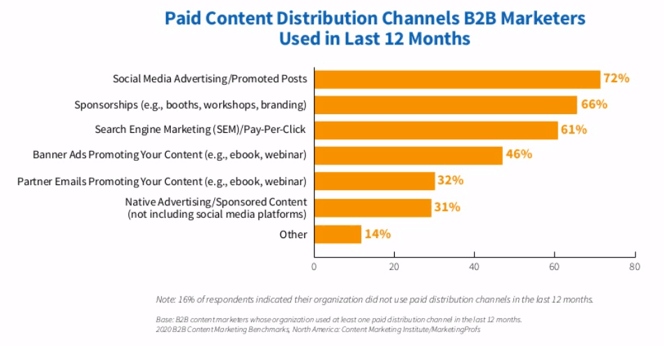 Graph showing percent of marketers who use different paid content tactics.