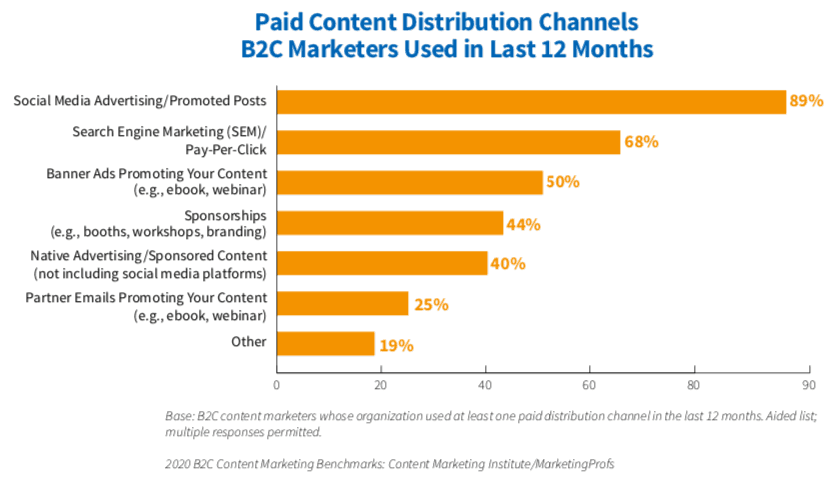 Graph showing percent of b2c marketers who use paid content tactics