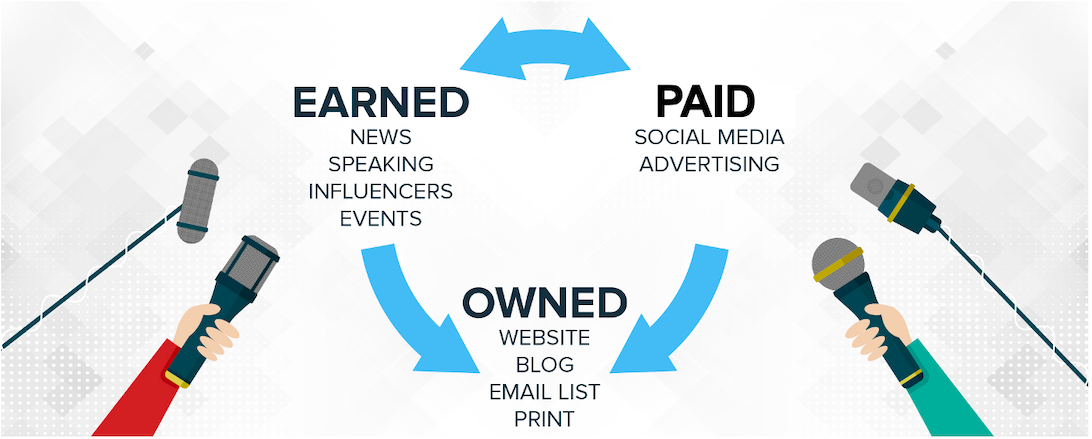 push content and drive results To build your audience, all the company's paid and earned media should point to your owned media.