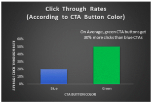 call to action buttons in blue and green How best to manage and track success of best performing content