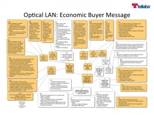A color-coded message map colored orange for parts that address financial buyers.