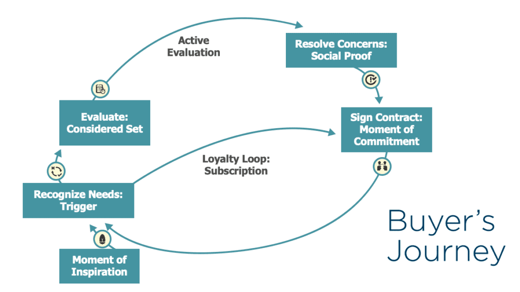 map content to the buyers' journey